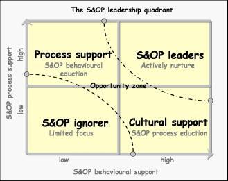 S&OP quadrant