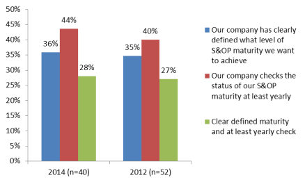 S&OP graph