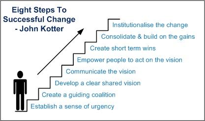 Kotter 8 steps 1.png