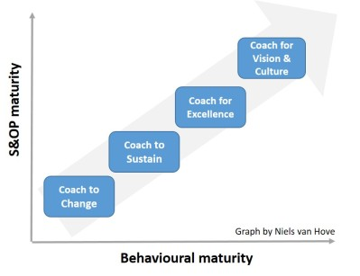 S&OP behaviours maturity v2