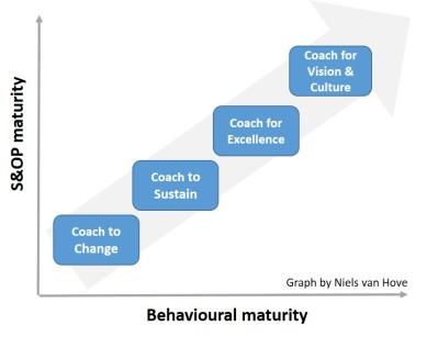 S&OP behaviours maturity v2