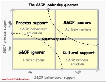 S&OP quadrant v5
