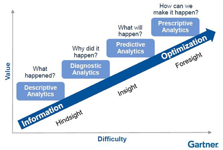 Gartner analytics