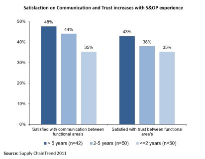 S&OP Trust and Communication