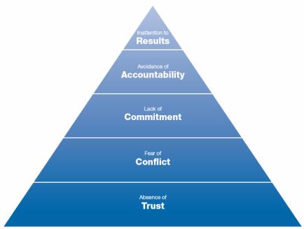 trust dysfuntional teams