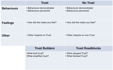 S&OP Trust workshop
