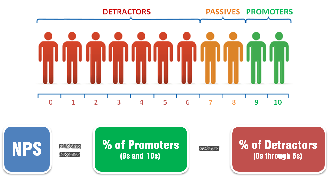 Why a net promoter score is key to achieve s op excellence for Net promoter score survey template