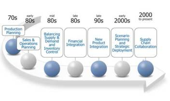 sop evolution until 2000