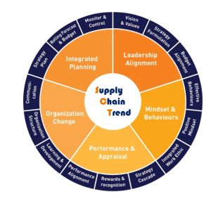 Supply Chain Trend
